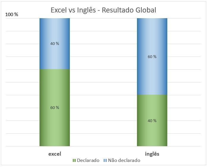 Excel vs. Inglês – qual é o mais requisitado pelos recrutadores? Gráfico 1