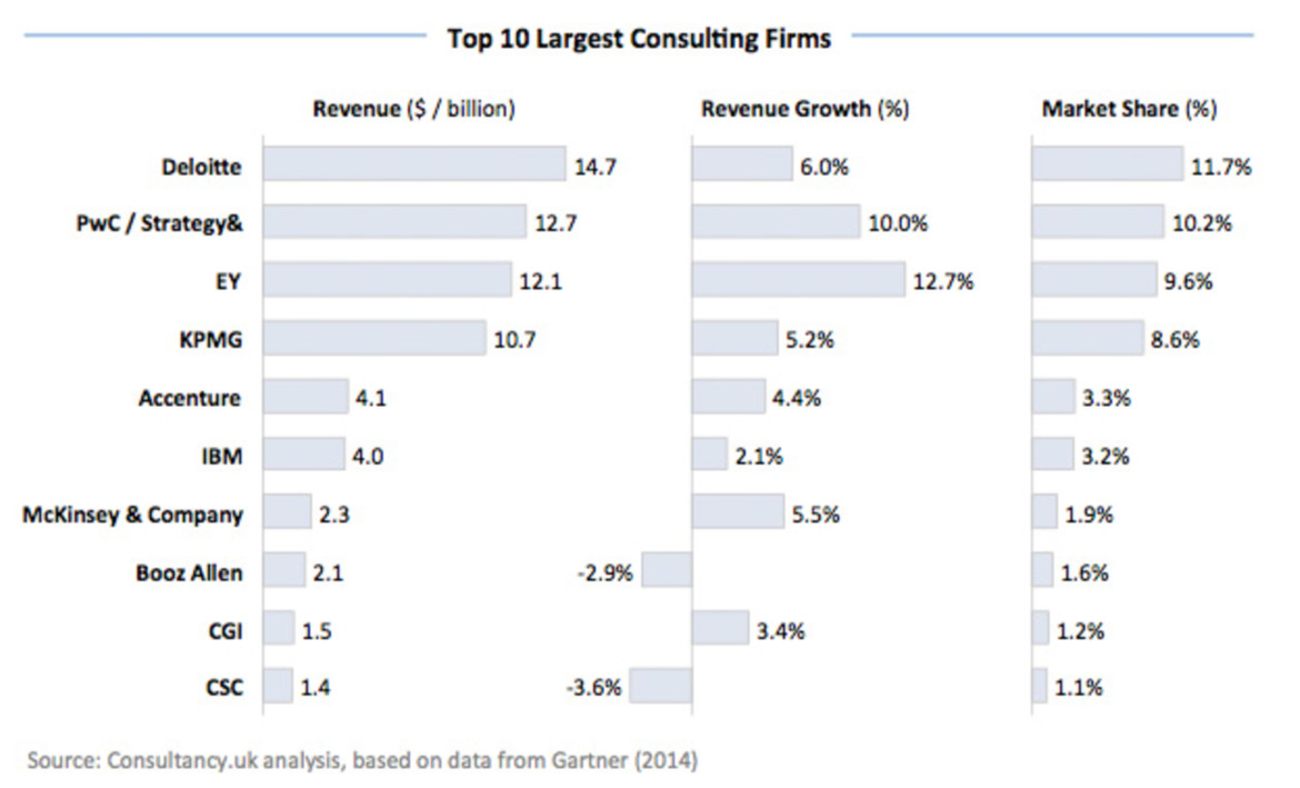 big consulting firms doomed benchwatch