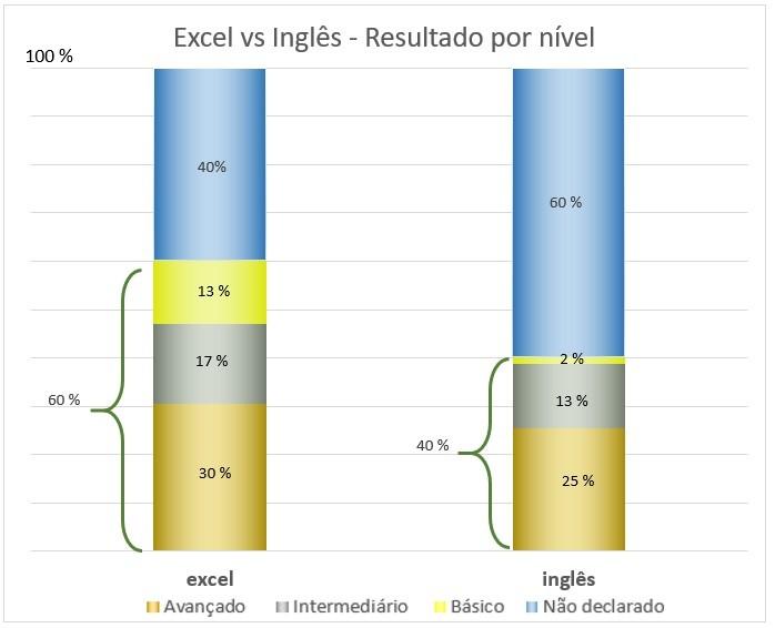 Excel vs. Inglês – qual é o mais requisitado pelos recrutadores? Gráfico 2