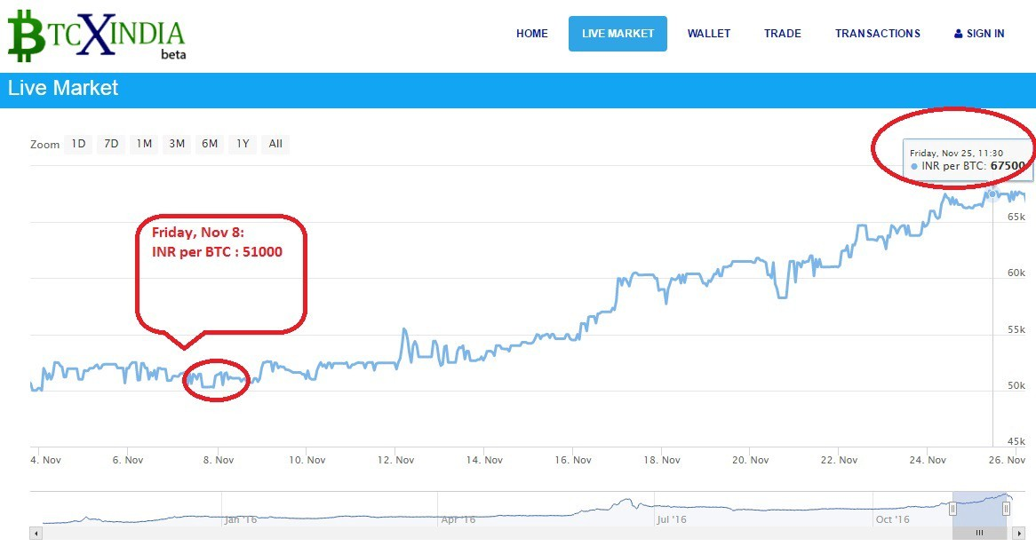 Price of 1 BTC rose from 50,000 INR to 69,000 INR (almost 40%) in 3 weeks