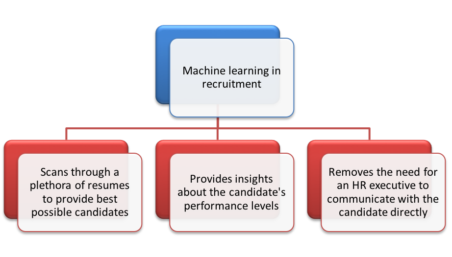 machine learning in recruitment to clear the obstacles