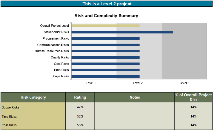 Risk Analysis can help right-size project governance and