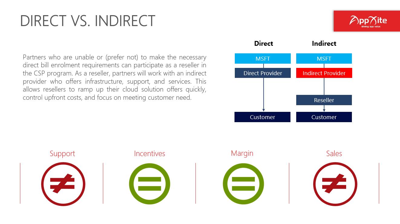 direct vs indirect csp