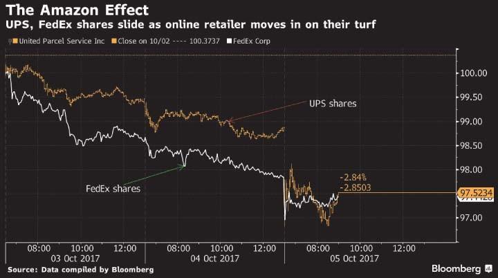 O Efeito Amazon
