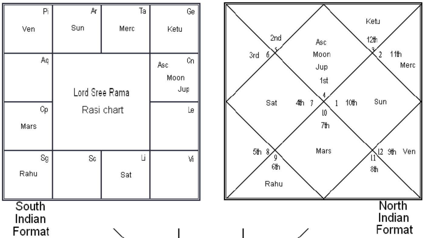 How to interpret a vedic birth chart monica m pulse linkedin in analyzing an individuals chart the most simple and accurate way to approach this is to focus on one area of life at a time nvjuhfo Gallery