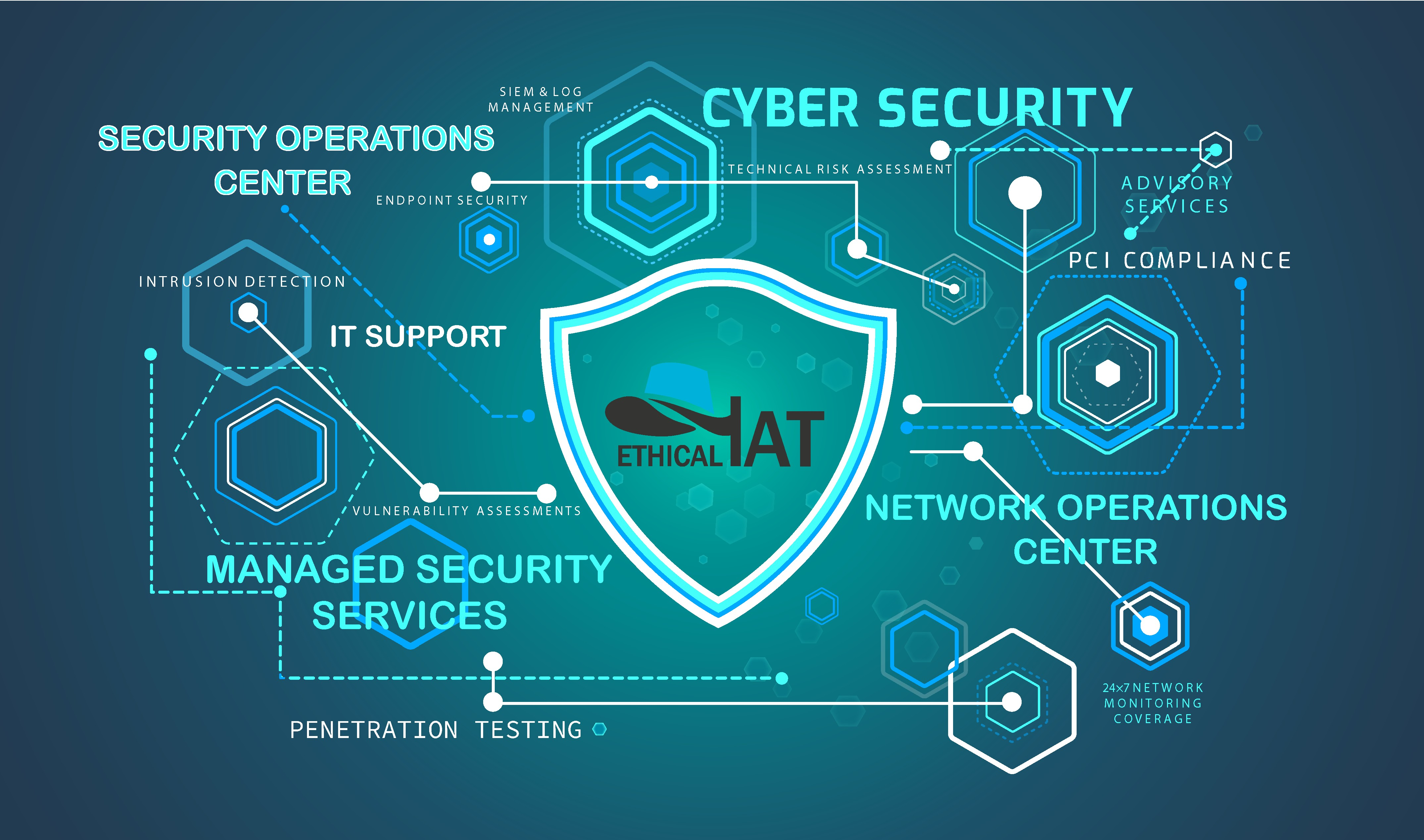 EthicalHat Cyber Security | LinkedIn