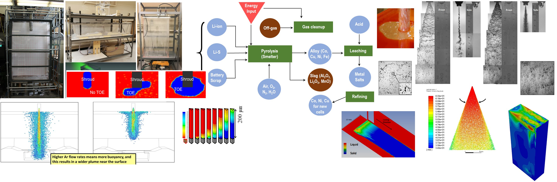 Process Metallurgy Research Labs | LinkedIn