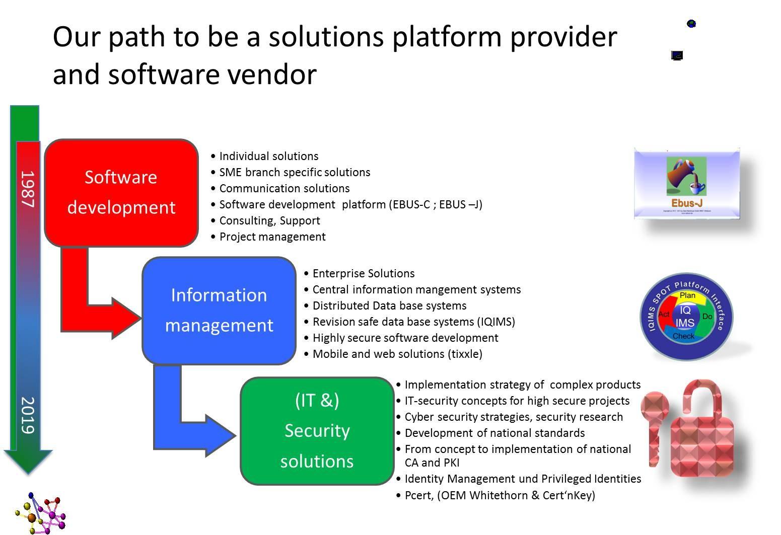 Data-Warehouse GmbH | LinkedIn