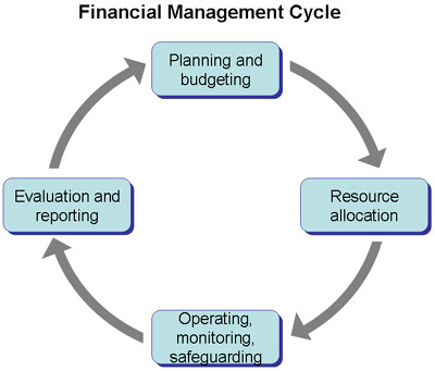importance of financial management cycle
