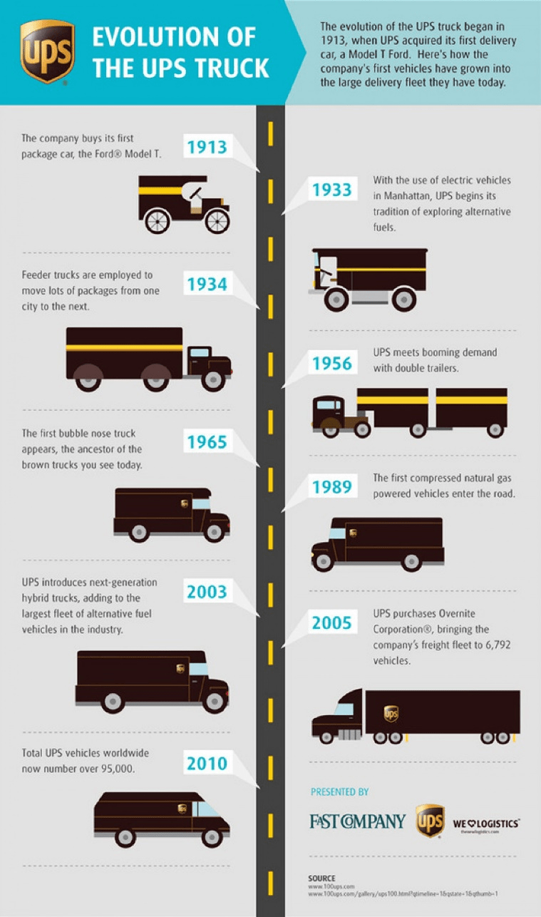 Jim Casey: The Unknown Entrepreneur Who Built The Great UPS