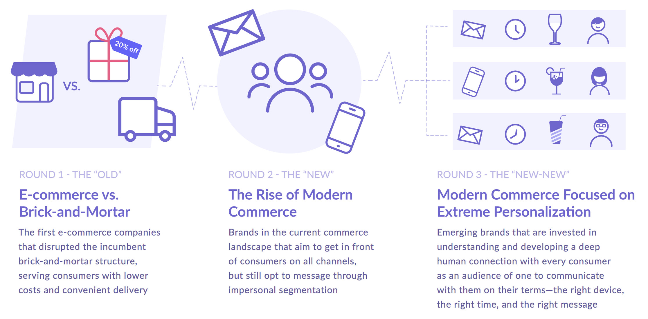 The next modern commerce disruption a marketers blueprint to win this means a human centered engagement infrastructure that builds relationships with customers digitally through meaningful value connections malvernweather Choice Image