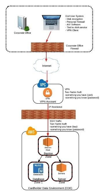 A Simple Pci Aws Compliant Network Pt 2 The Tools Erik Bloch