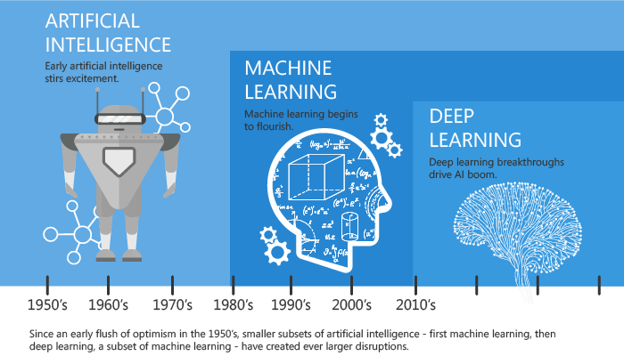 artificial intelligence progression over time