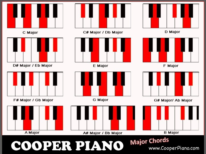 C Sharp Chords Piano Choice Image Chord Guitar Finger Position