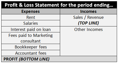 year end profit and loss statement best
