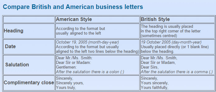 so the first thing we are going to deal with is the difference between the uk and us business letters