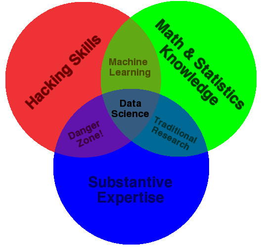 Want Data Science Launch Your 2016 With These How Tos Jay