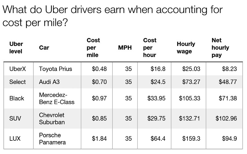 Ive done the real math no way an uber driver makes minimum you can see that when you subtract the cost of driving these cars the amount an uber driver makes is significantly less platinumwayz