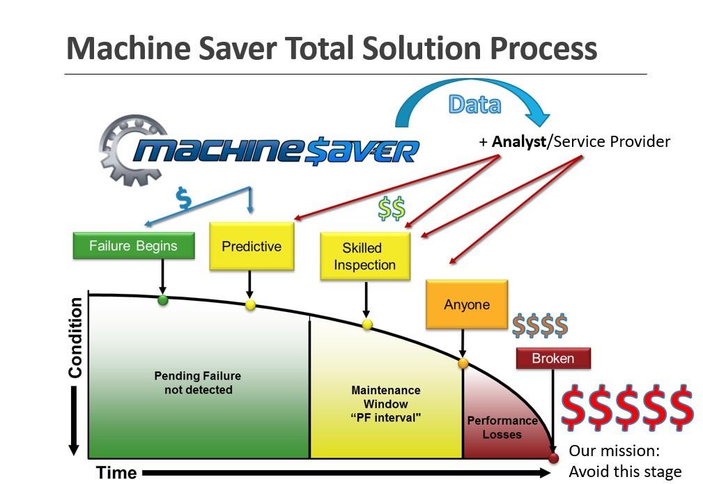 machine-saver