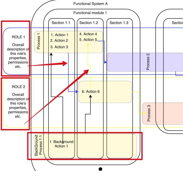 business processes diagram