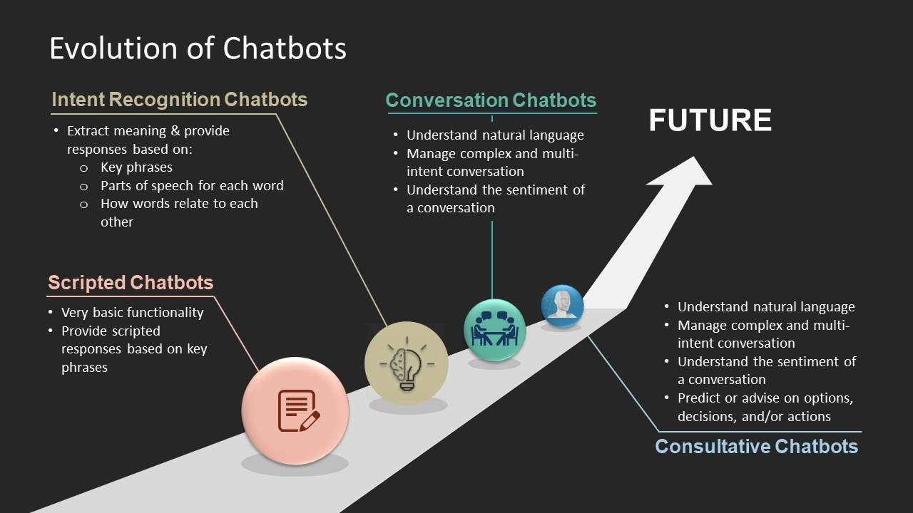 Evolution of Chatbots