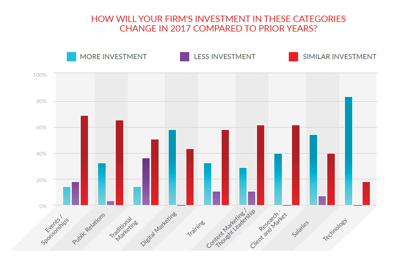 Firm Investment Categories in a graph