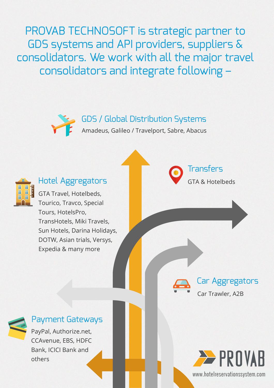 Online Travel Agency(OTA) and B2B / B2C Travel Software Portals ...