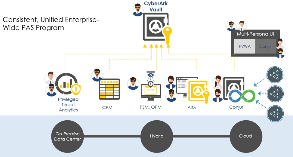 "CyberArk's Vault-Conjur-Synchronizer ""Closing the Gap in"