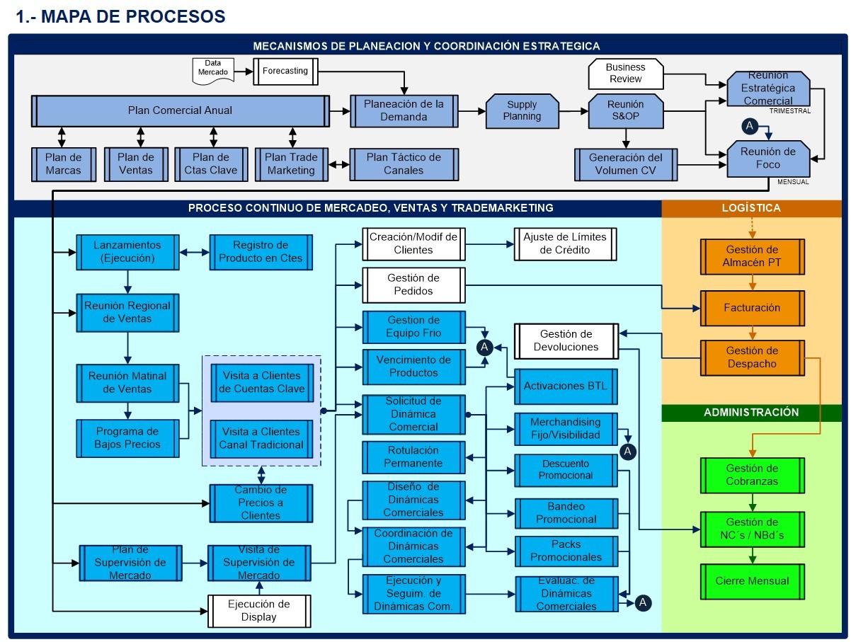 18 Usos del Modelo de Procesos - TMC Consultores