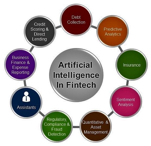 Artificial Intelligence in Fintech