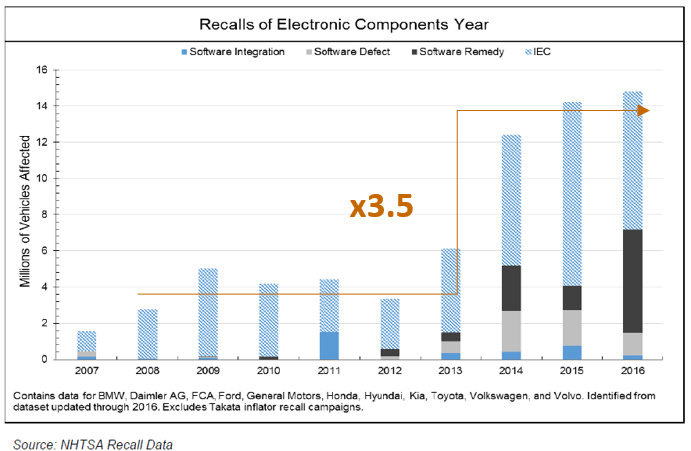 Recalls of electronic components by year