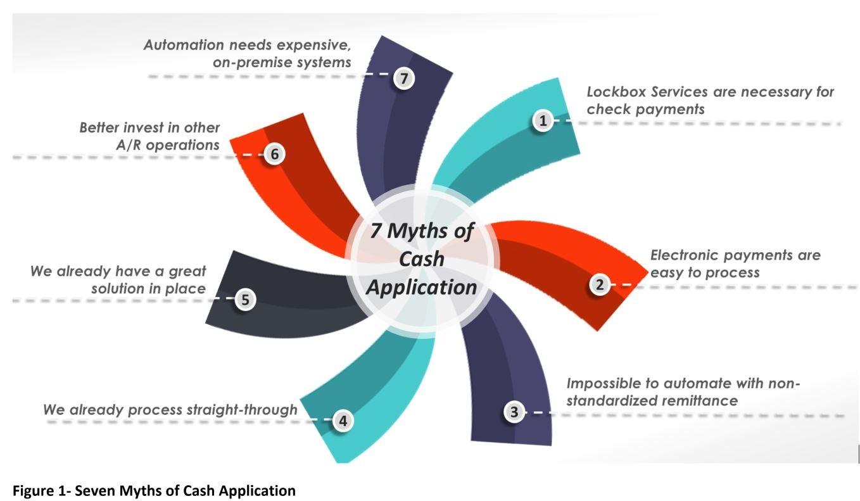 7 Myths of Cash Application