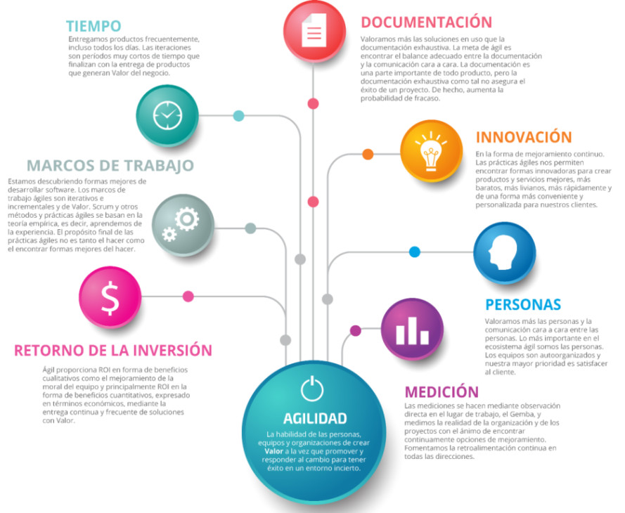Agilidad 101: una infografía   Luis Antonio Salazar Caraballo ...