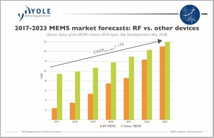 MEMS market will experience a 17 5% growth in value between