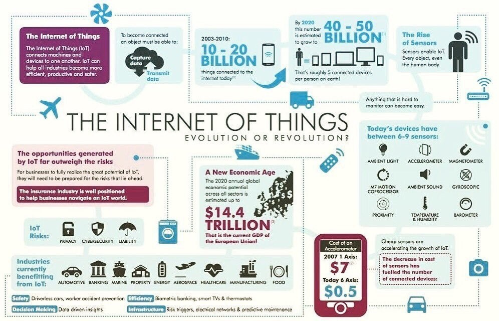 From The IoT Evolution To The Revolution Of The Cognitive Age