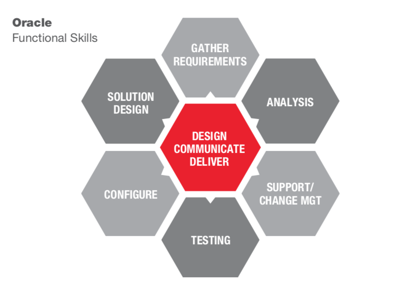 oracle consultant skills functional i love oracle