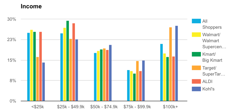 Income Graph of Income vs All shoppers