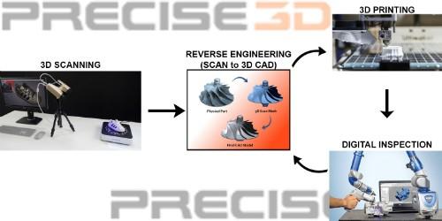 Precise 3d Metrology Design Solutions Pvt Ltd Linkedin