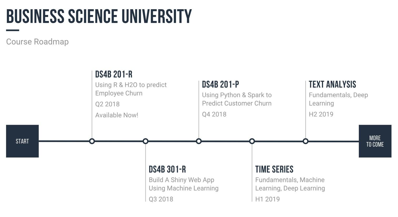 Business Science University   LinkedIn