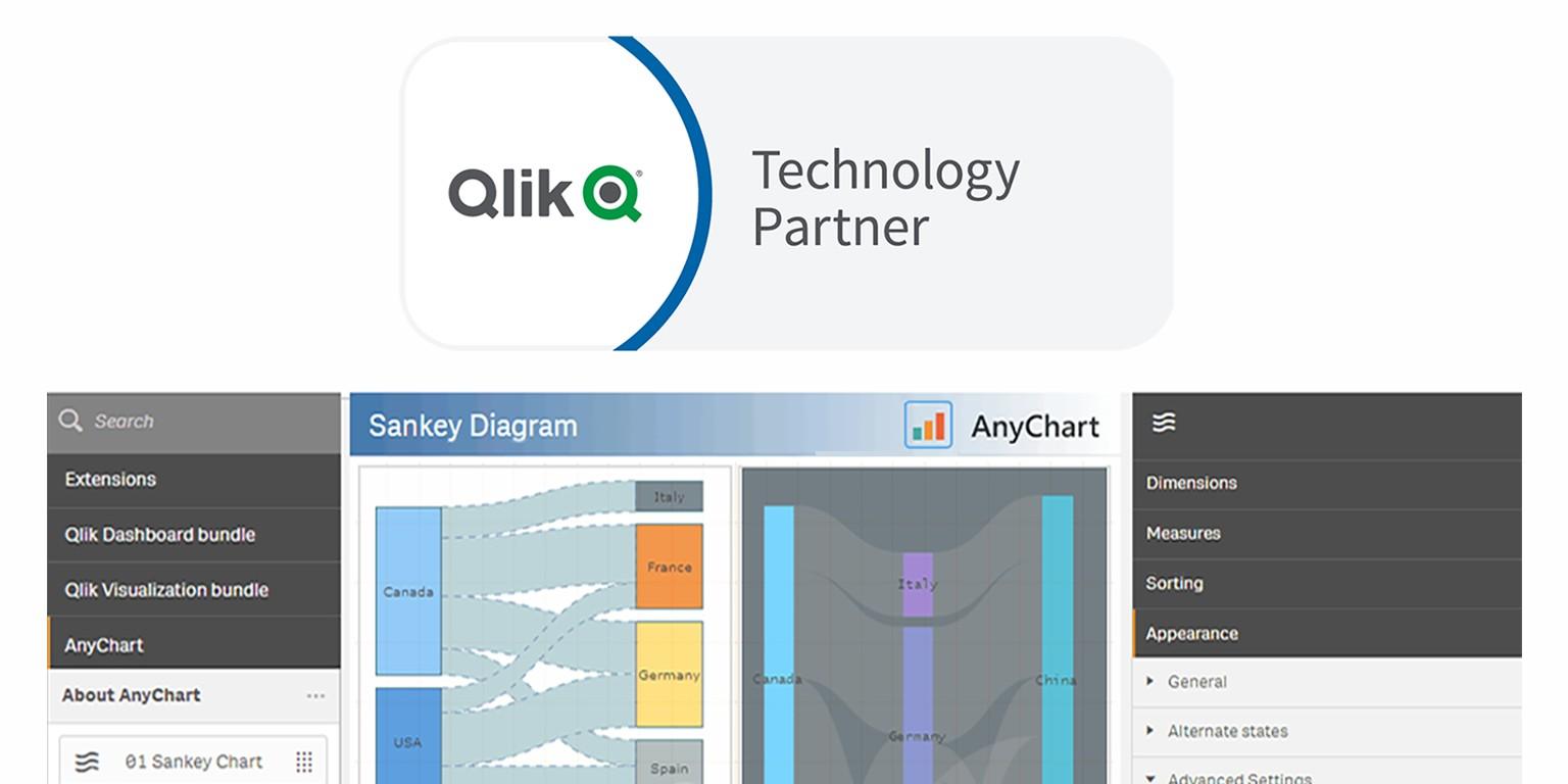 AnyChart Extension for Qlik Sense | LinkedIn