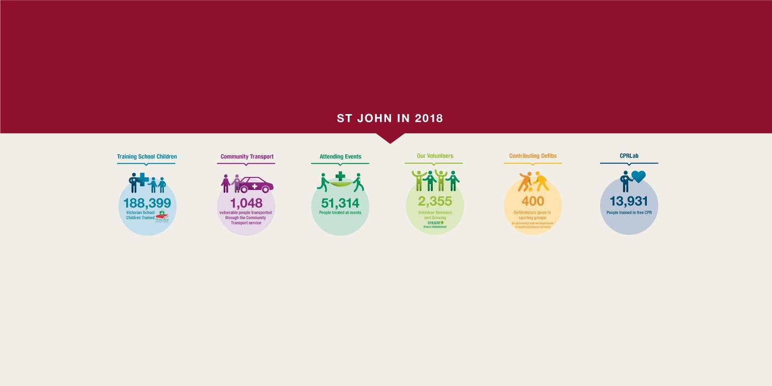 St John Ambulance (Vic) | LinkedIn