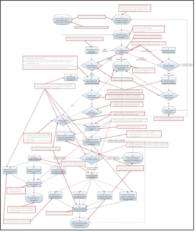Risk Identification By Flowchart James Bowen Pulse Linkedin