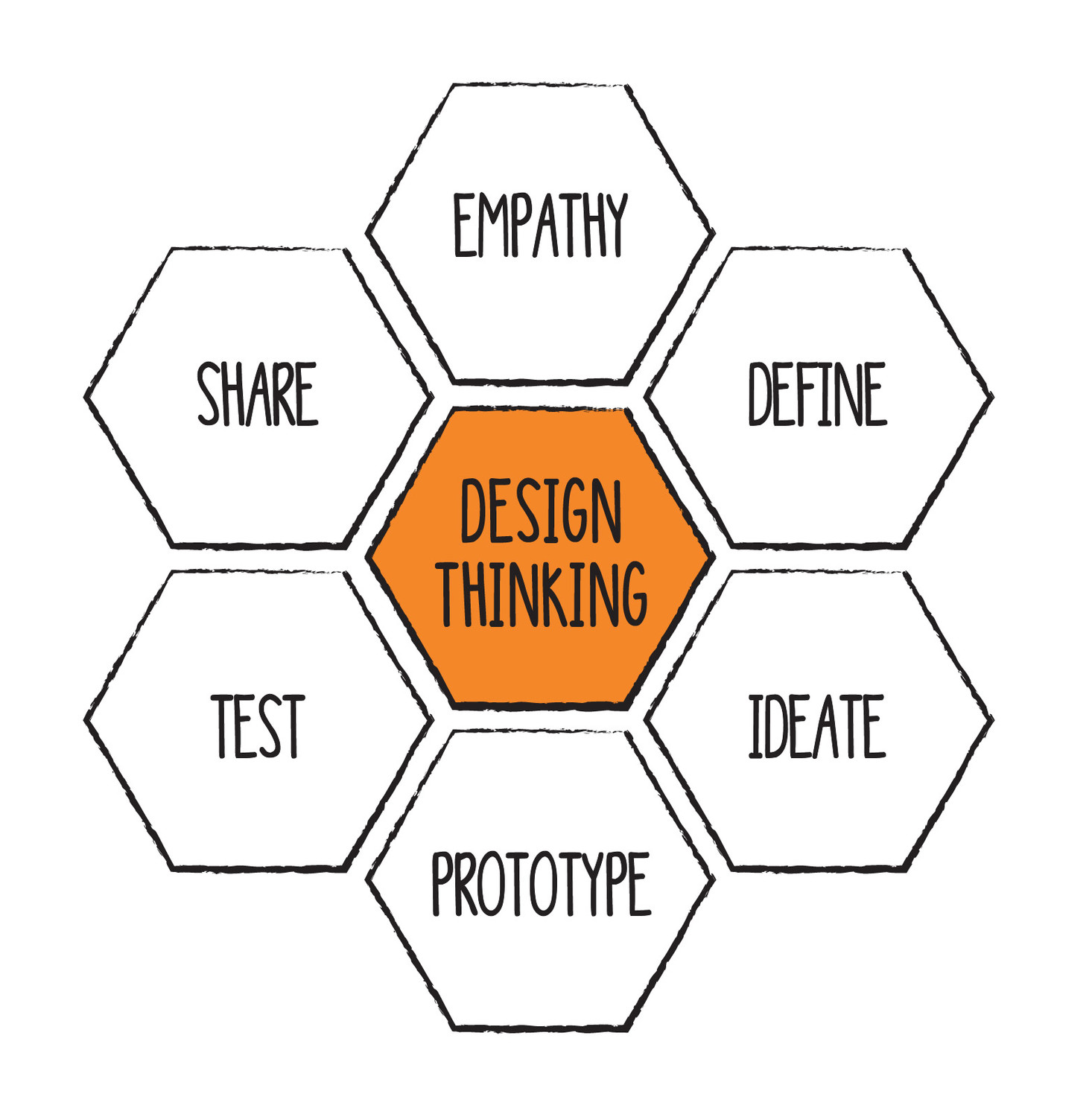 Understanding Ideation So Much More Than Just The Idea