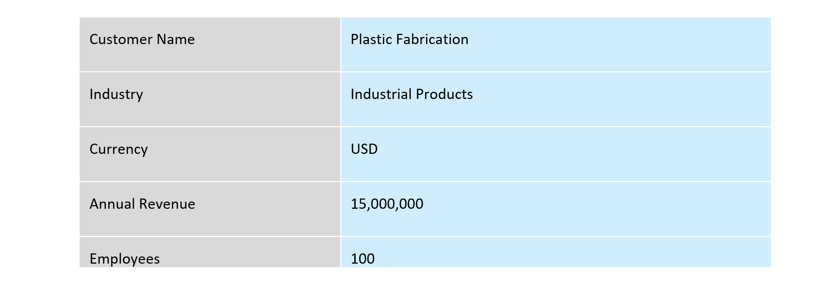 Benefits of implementing ERP for a plastic manufacturing company