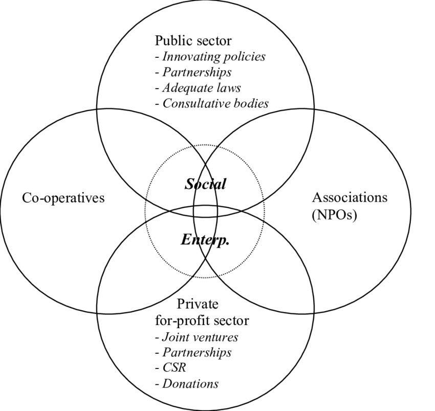 Social Entrepreneurs, the Benevolent Merchants – Tasty Dairy
