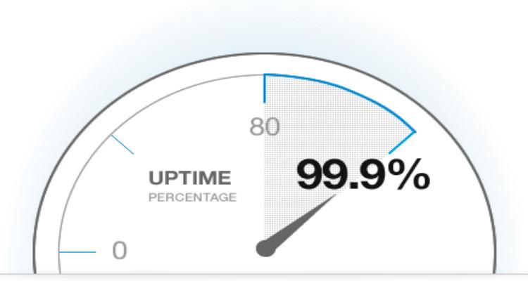uptime 99,99%