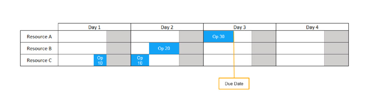 Advanced Planning and Scheduling (APS) - How to Produce More with Less