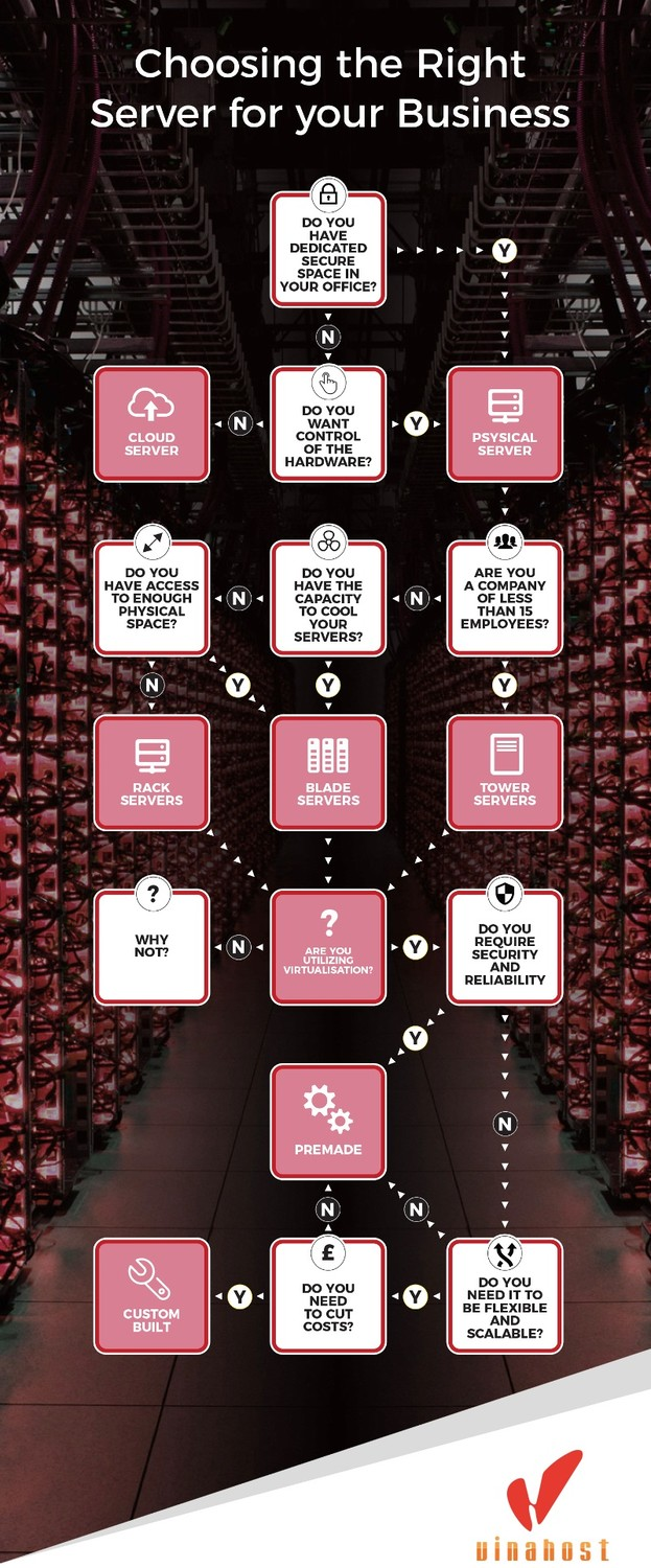 infographic choose server