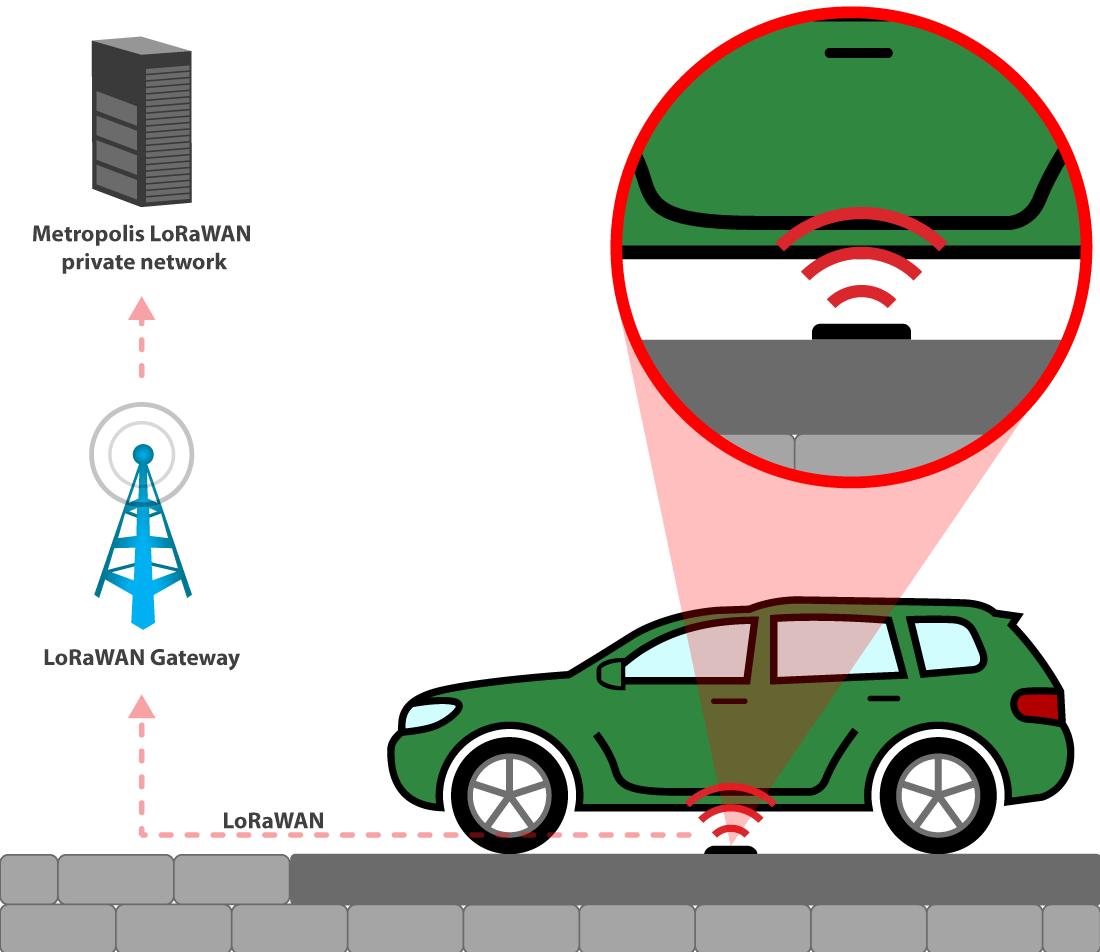 bãi đỗ xe thông minh tự động
