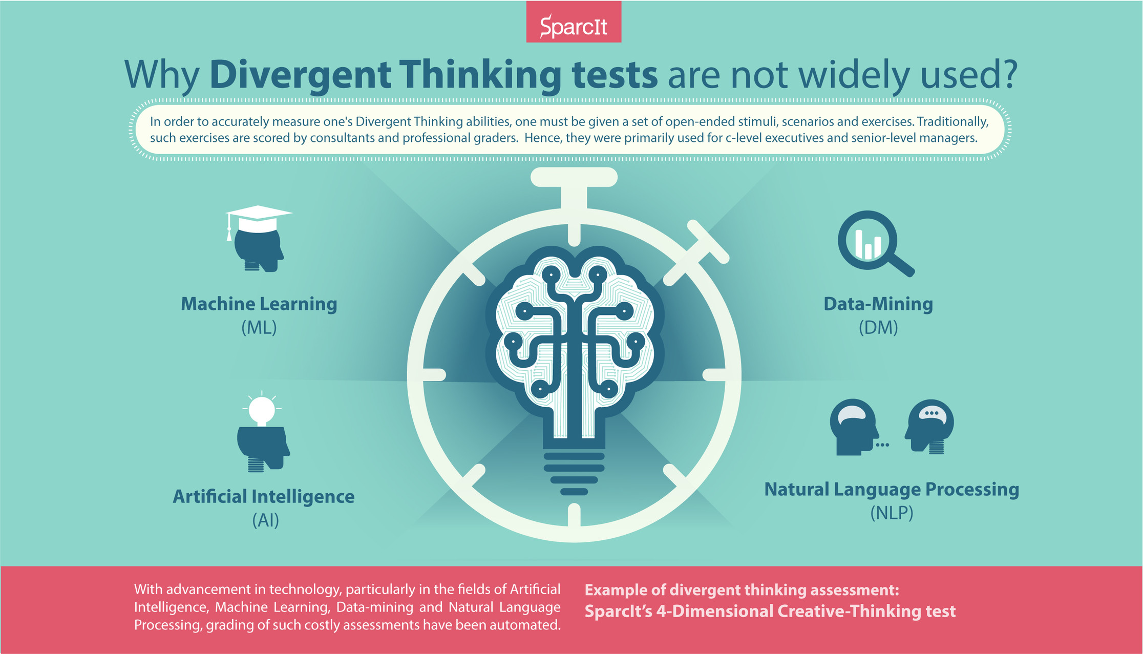 Technology To The Rescue The Rise Of Divergent Thinking Tests